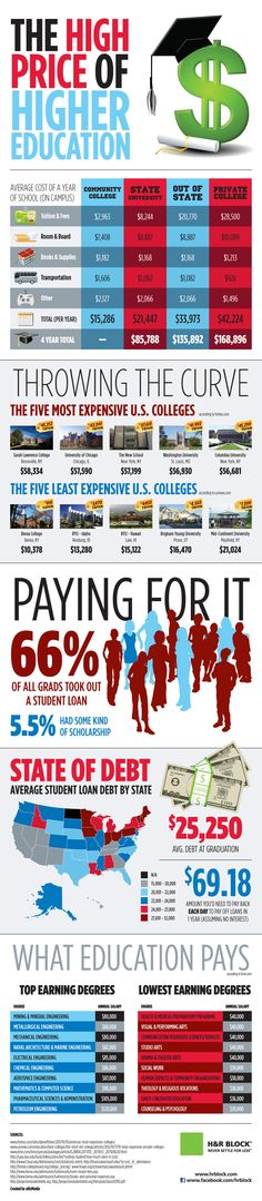 The HIGH price of higher education. In case you've been living under a rock, the cost of higher education has skyrocketed in recent years. of all grads took out a student loan! College Costs, Scholarships For College, College Students, College Planning, Living Under A Rock, Student Loan Debt, Information Graphics, Writing Services, Essay Writing