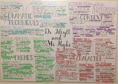 Mind Maps 783133822680088214 - Studyblr — I'm very pleased with my mind map on Dr Jekyll and… Source by Revision Quotes, Revision Motivation, School Motivation, Exam Revision, Revision Tips, English Gcse Revision, English Writing Skills, Life Hacks For School, School Study Tips