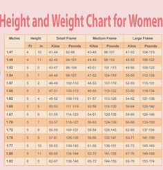 Photographic HeightWeight Chart     Lbs Bmi