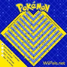 Pokemon Weakness Chart