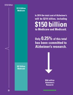 Alzheimer's disease is the most expensive disease in the US. We need to invest in research TODAY before it bankrupts our country! www.alz.org/facts