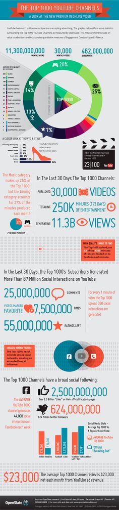 The top 1000 YouTube channels, a look at the premium in online video #infograpchic