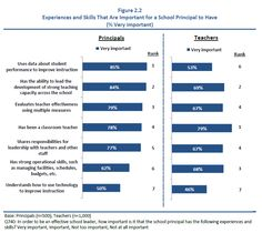 Skills important for a school principal--technology for 50% principals--v important; teachers 46%