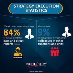 #StrategyExecution #StrategicAlignment #StrategicExecution #Infographics