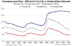 Alternate Unemployment Charts
