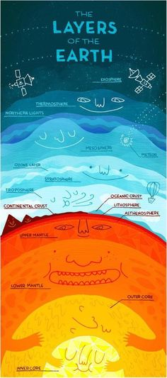 """""""The Layers of the Earth - fun infographic"""" I'm going to say this is geography because it is just so darn cute. This is actually a great picture of the layers of the Earth and I shall use resource one day. Earth And Space Science, Earth From Space, Science For Kids, Science And Nature, Science Penguin, Science Classroom, Teaching Science, Life Science, Teaching Geography"""