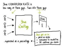 Conversion rate for dummies ^_^