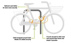 Reports show that 3 ‪#‎bikes‬ are stolen every minute. For a cycle-friendly city like Columbus, that's bad news. Check out this blog article from the San Francisco Bicycle Coalition on how to protect your bicycle from theft.