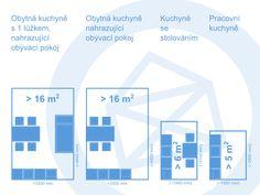 Minimální rozměry kuchyní, obytných kuchyní dle českých norem. Vše na jednom místě, přehledně zpracováno. [vc_row][vc_column][vc_column_text] Minimální rozměry kuchyní  Podle tabulky č. 2 ČSN 734301 - Obytné budovy jsou určeny doporučené minimálnírozměry kuchyní. Minimální rozměry pracovní kuchyně 5 m2 (7 m2) u bytů s 1-3 obytnými místnostmi 6 m2 (8 m2) u bytů s 4 obytnými místnostmi 8 m2 (10 m2) u bytů s vícě než 4 obytnými místnostmi Kuchyně se stolováním 6 m2 (8 m2) u bytů s 1-2…