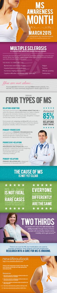 Learning the Facts About MS About 400,000 people in the United States live with multiple sclerosis, yet awareness among the general public is still fairly low. Awareness of MS is important for a number of reasons. Public knowledge of symptoms can lead to earlier diagnosis and treatment, and therefore better outcomes. Additionally, awareness of what MS is and how it impacts individuals and families can lead to more money raised for treatment and cure research, as well as heightened empathy…