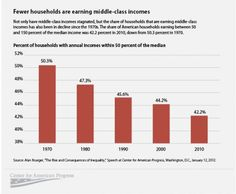 The declining size of the American Middle Class signals upward and downward economic mobility.