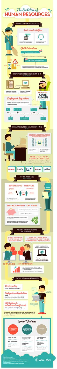 In addition, the scope of Human Resources responsibilities stands to change significantly with recent increases in remote work arrangements and the use of technology in managing both local and remote employees.  To learn more about how HR got its start and where the field is going, check out the following infographic: