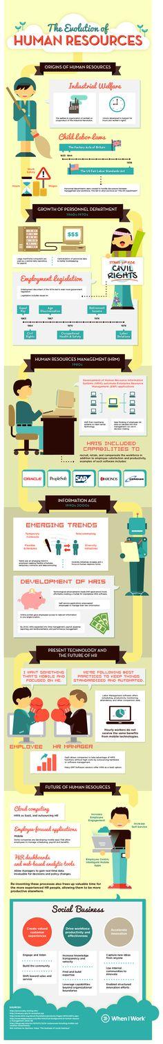 La evolución de los recursos humanos #RRHH