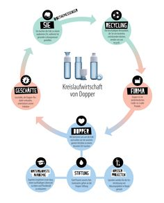 Dopper-infographic-Circular-Economy-DE