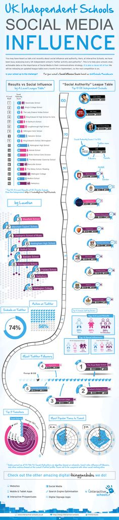 Top UK Schools for Social Media?
