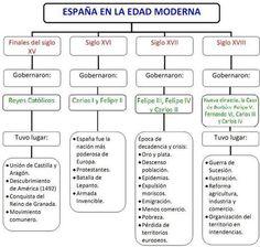 Edad Moderna Royal Family Trees, Queen Victoria Family, Teaching Social Studies, Spanish Classroom, Study Skills, Modern History, Studyblr, Study Notes, Social Science