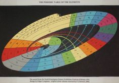 Elemental charts and charts based on the traditional elemental periodic table . Chemistry Classroom, Teaching Chemistry, Easy Science, Science And Nature, Engineering Quotes, Chemical Engineering, Periodic Table Of The Elements, School Notes, Learning Colors