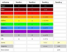 Codul culorilor pentru 4 benzi Bar Chart, Bar Graphs