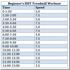 Beginners HIIT Treadmill Workout. gonna try this one tonight..its going to kill me haha Check out diet50!