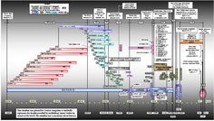 History Timeline from a Christian worldview