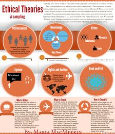Psychology infographic and charts These are the ethical theories we cover Infographic Description These are the ethical theories we cover Philosophy Theories, Philosophy Major, Science Education, Social Science, Teaching Ethics, Research Poster, Behavioral Economics, Teaching Posters, Mental Health Journal