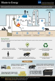 Waste-to-Energy   Visit our new infographic gallery at visualoop.com/