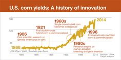 A history lesson on innovation: Research and scientific breakthroughs helped U.S. farmers in the fledgling Corn Belt (Grain Belt) of the 1920s and 30s and today, the same breakthroughs are helping break world records for corn yields. With such a high potential to help us feed the world while also protecting the planet, why so much push back?