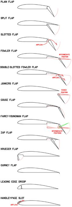 Flap (aeronautics) – Wikipedia, the free encyclopedia - Aircraft design