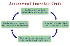 This is similar to the ADDIE approach - Analyze, Design, Develop, Implement, Evaluate... over, and over, and over...