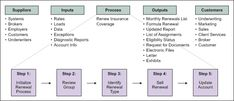 Identifying High-Level Requirements Using SIPOC Diagram