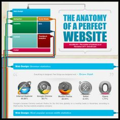 The Anatomy of a perfect Website [Infographic]   - Analytics, blogger, browser, chinese, Content, css, english, Facebook, Footer, french, german, Google, google chrome, html, infografía, infografica, infografik, INFOGRAPHIC, infographique, internet browser, İnternet explorer, japanase, language, linkedin, Mozilla Firefox, Navigation, Opera, perfect Website, russian, Safari, SEO, social media, spanish, Statistics, Tracking, Tumblr, Twitter, Usability, Website Anatomy, www.roimedia.co.za…
