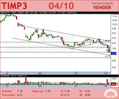 TIM PART S/A - TIMP3 - 04/10/2012 #TIMP3 #analises #bovespa