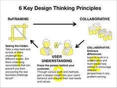 Anyone Can Work On Interior Design With These Tips Design Thinking Process, Systems Thinking, Design Process, Key Design, Tool Design, What Is Design, Human Centered Design, Critical Thinking Skills, Design System