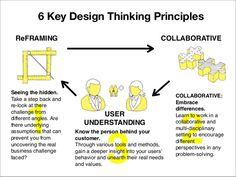 six-key-design-thinking-principles-1-638.jpg (638×479)
