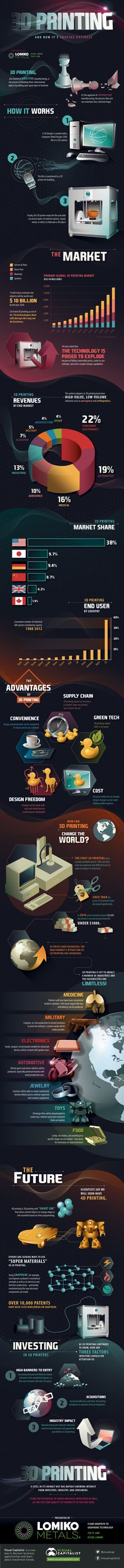 Awesome new 3D Printing Infograph:  http://3dprintboard.com/showthread.php?3709-New-3D-Printing-Infograph-from-Lomiko-Metals
