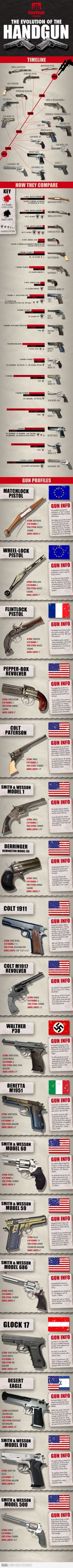 Evolution Of The Handgun... I have 2 guns on this list. Love my model 910!