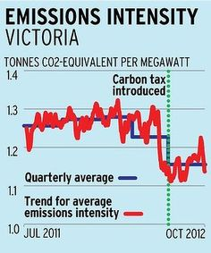 See the carbon price works! The interesting thing is that here in Victoria, where the Bailieu Government is anti wind and renewables, we are being squeezed out by more progressive states. Like King Canute Bailieu must be waking up to the fact that he can't stop the change, instead he's holding Victoria back and undermining our economy.
