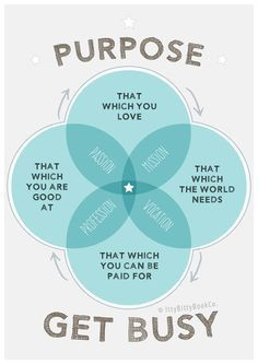 Purpose Quotes, Life Purpose, Finding Purpose In Life, Motivational Wall Art, Inspirational Posters, Business Motivational Quotes, Inspiring Quotes, Quotes Dream, Now Quotes