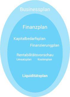 Der Beitrag Praxis-Tipp für Startups und Gründer: Finanzplanung und Businessplan erstellen erschien zuerst auf Liquiditätsmanagement - flowpilot, der Liquiditätsplaner. Planer, Chart, Accounting, Financial Planning, Resume, Finance