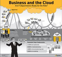 Cloud computing for business is highly recommended by many due to the benefits it offers to companies, regardless of the sizes. However, there are many issues to answer in adopting the cloud, such … Emergency Response Plan, Cloud Gaming, It Management, Biggest Fears, Charts And Graphs, Big Challenge, Cloud Based, Cloud Computing, Computer Science