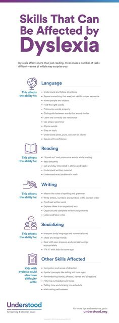 Some People Think Of Dyslexia As A Learning Issue That Only Involves Reading. In any case, Brain Differences Associated With Dyslexia Can Make A Number Of Tasks Difficult. Here's An Overview Of Skills And Behaviors Dyslexia Can Affect. Dyslexia Strategies, Learning Support, Dysgraphia, Reading Intervention, Reading Skills, School Psychology, Art Psychology, Personality Psychology, Learning Disabilities