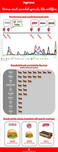 Infographic: Horse Meat Scandal Spreads like Wildfire