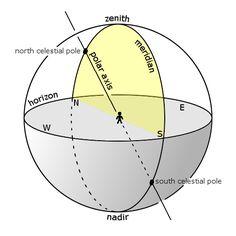La Sphère armillaire - Le Mariage de la Science et de l'Art (8)