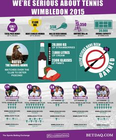 To get the story of some of the behind the scenes stats at Wimbledon and also compare the BIG 4 plus Stanislas Warinka, we created this infographic for BETDAQ ahead of the famous tournament at SW19
