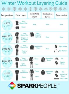 Perfect Layering for Winter Workouts. Find the right amount of layers for each cold, winter workout. | via @SparkPeople