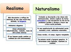 E escogido esta imagen , porque explica muy bien las diferencias entre Realismo y Naturalismo.