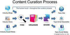 Content curation, content curators y el inbound marketing Marketing Process, Online Marketing Strategies, Content Marketing Strategy, Inbound Marketing, Internet Marketing, Social Media Marketing, Social Media Topics, Social Media Company, Social Media Images