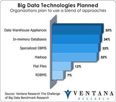 Bigdata Technologies Planned
