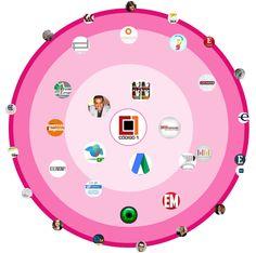 Vizify Circle Connections https://www.vizify.com/fabio-rocha-1/connections