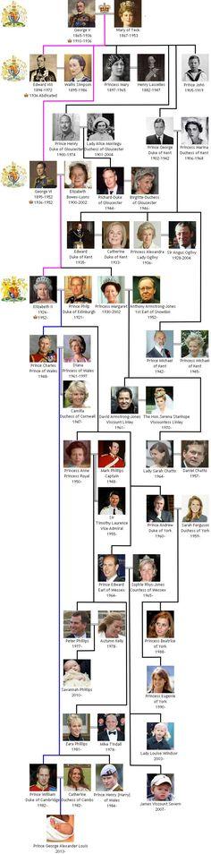 House of Windsor Royal Family Tree.